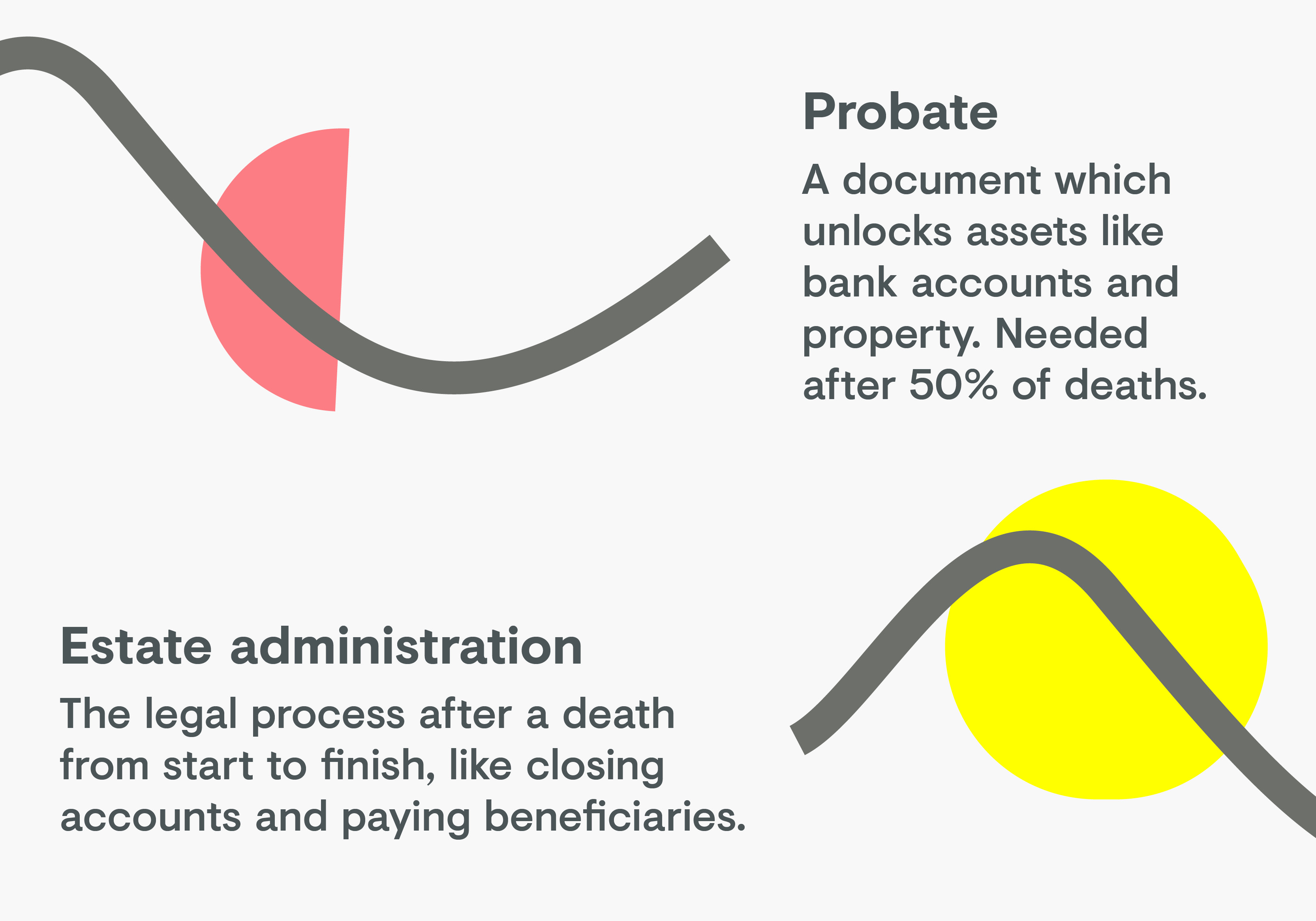 Probate and estate administration difference