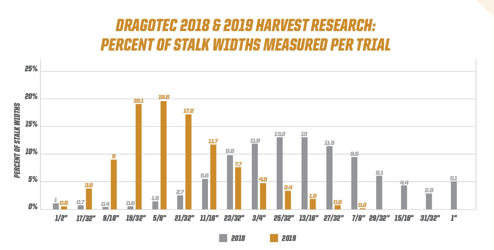 "There is no ""ideal"" deck plate setting that captures most yield. In each of our studies, deck plates set for the most common stalk width would have been wrong more than 80% of the time. Interestingly, the most common stalk widths in 2018 were almost 1/4 inch larger than in 2020."