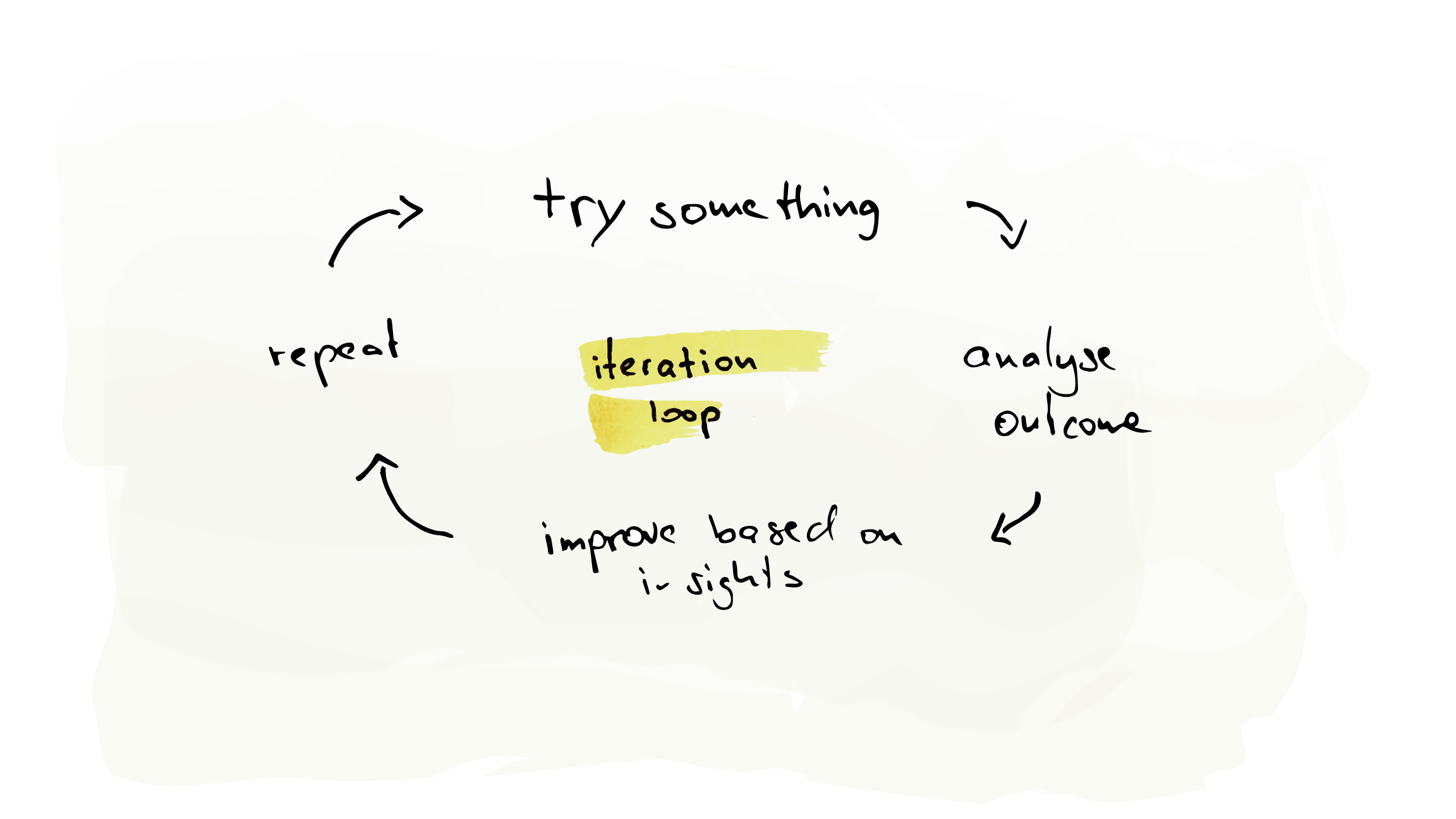 The Iteration Loop