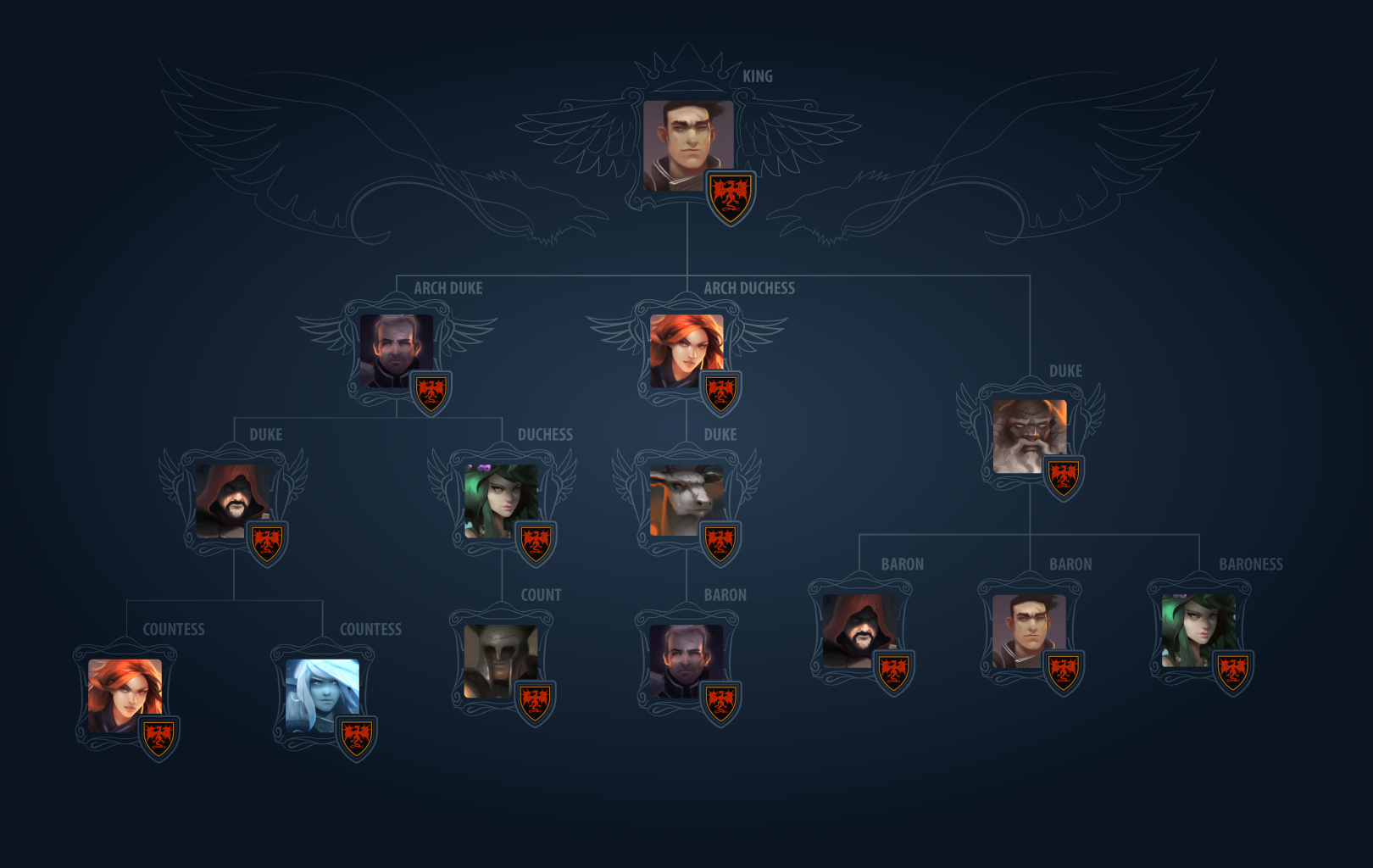 Player Heirarchy Tree