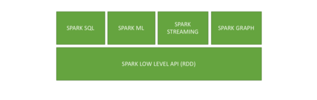Migrating from Hive to Spark