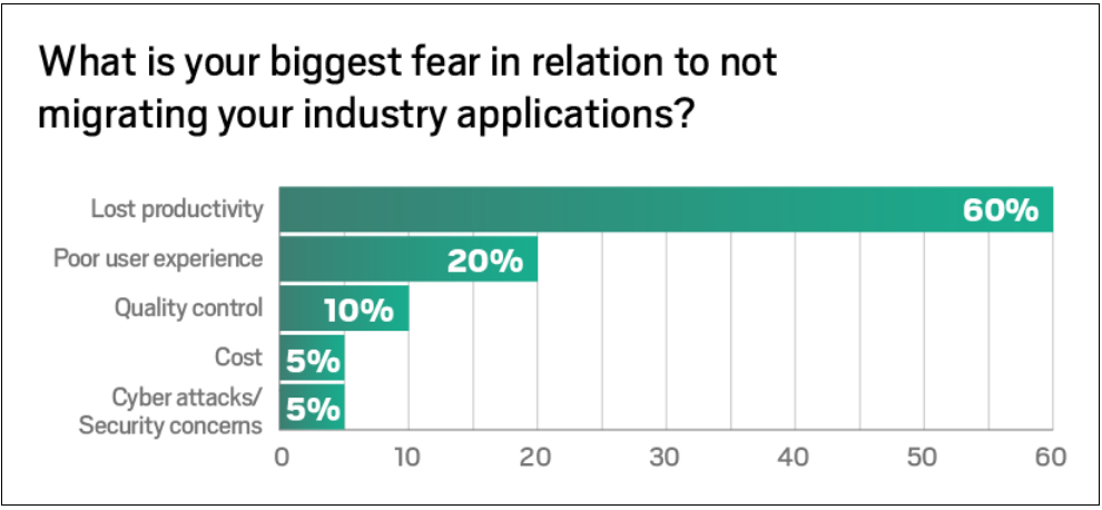 biggest-fear-graph