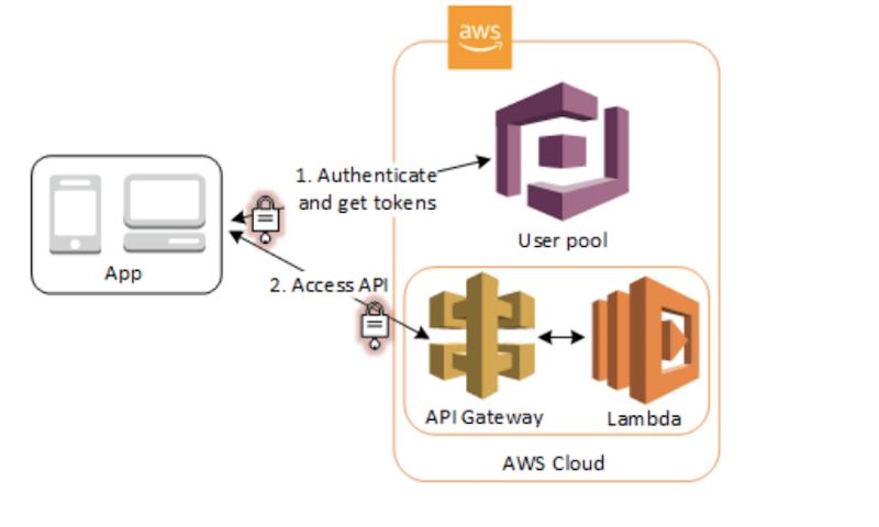 Understanding AWS Serverless