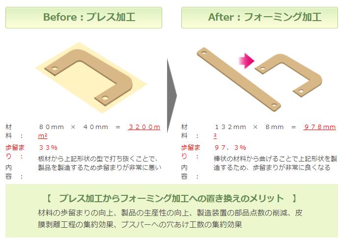 プレス加工とフォーミング加工の説明
