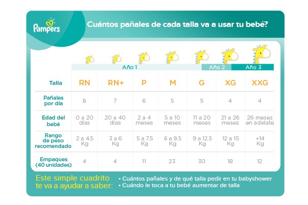 Pampers Tabla tallas