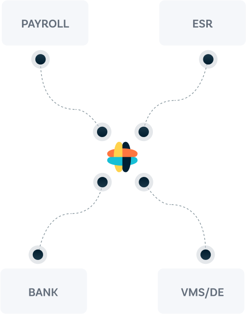 <span>Fully interoperable</span> end-to-end