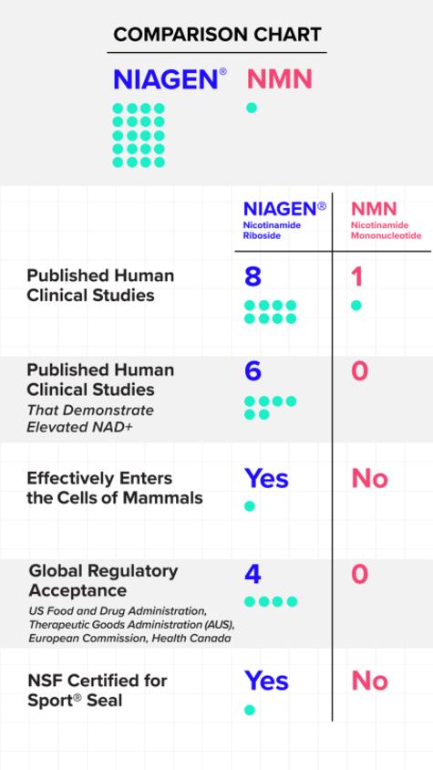 Nicotinamide Riboside vs. NMN Comparison Chart
