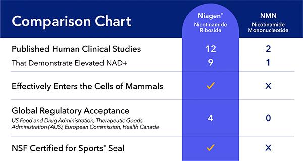 Nicotinamide Riboside vs. NMN Comparison Chart