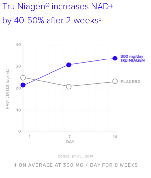 A graph showing Tru Niagen® increases NAD+ by 40-50% after two weeks