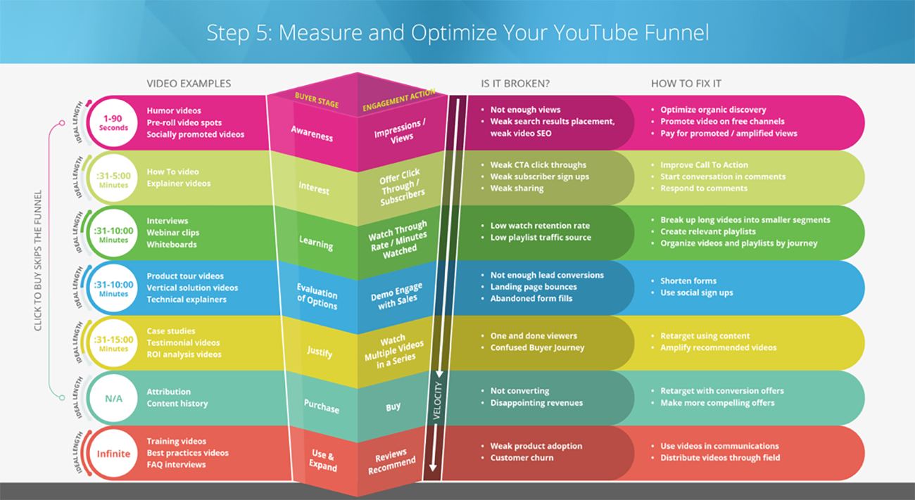 YouTube Video Distribution Funnel