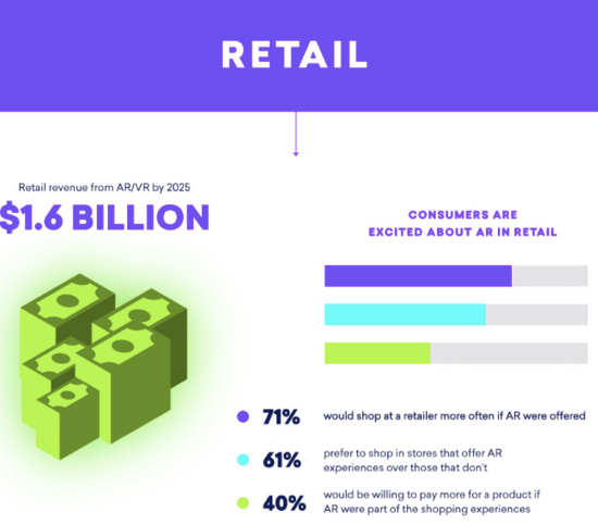 Consumer interest in augmented reality
