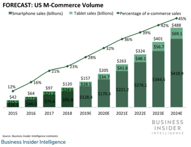 mobile commerce volume - customer experience