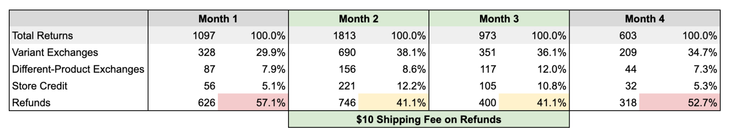 Example of free shipping on exchanges results