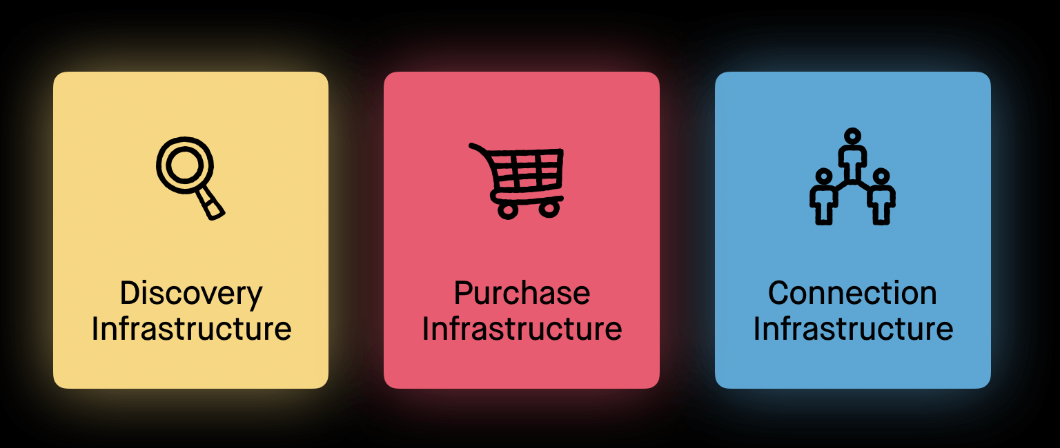 The infastructure of ecommerce
