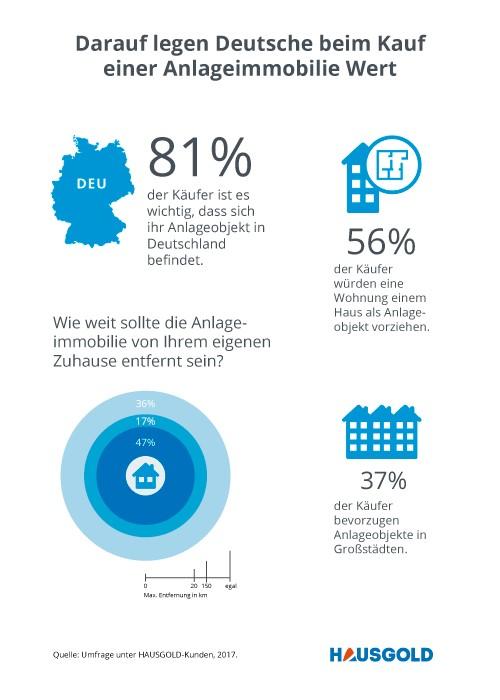 Kauf Anlageimmobilie Infografik