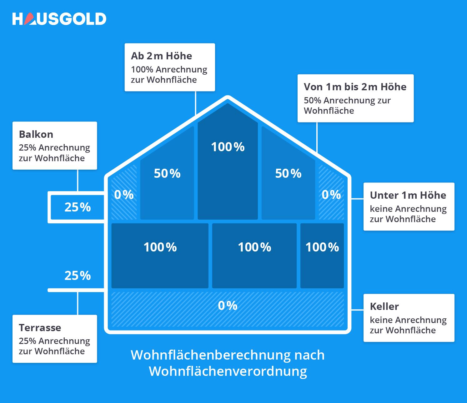 Grafik Wohnflaechenberechnung
