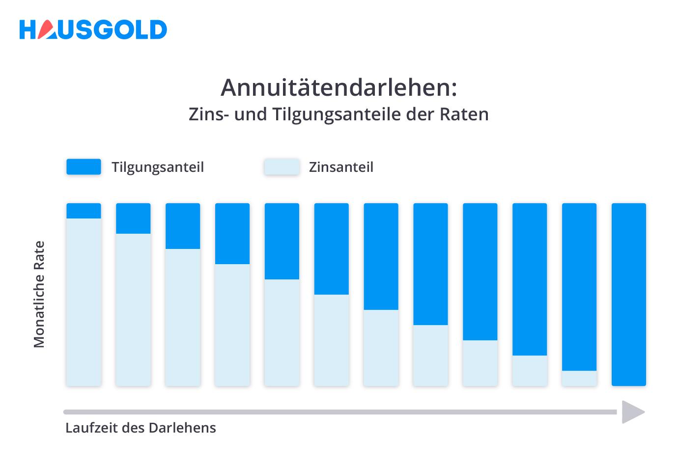 Annuitätendarlehen Ratenaufteilung Bild