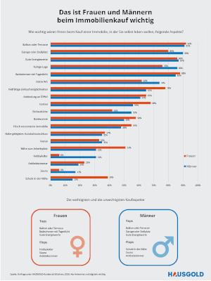 Das-ist-Frauen-und-Männern-beim-Immobilienkauf-wichtig Infografik vorschau