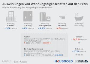 Wohnungseigenschaften Infografik vorschau