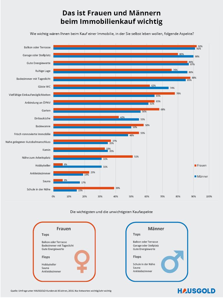 Das-ist-Frauen-und-Männern-beim-Immobilienkauf-wichtig Infografik