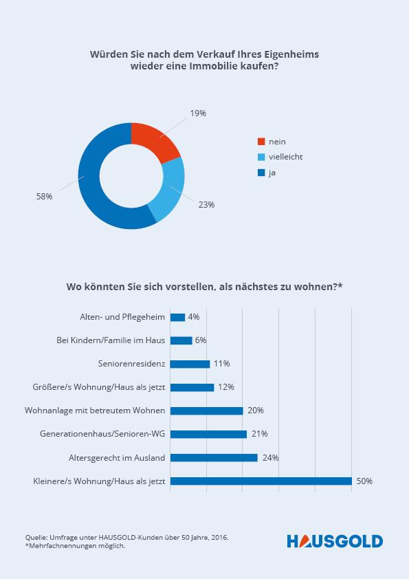 Wohnwünsche-Generation-50 Infografik