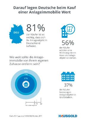 Kauf Anlageimmobilie Infografik vorschau