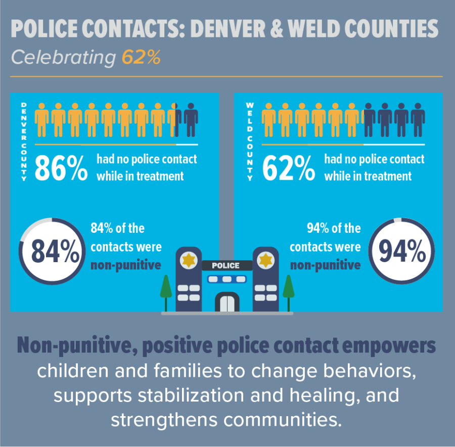 police contact infographic blog vert copy