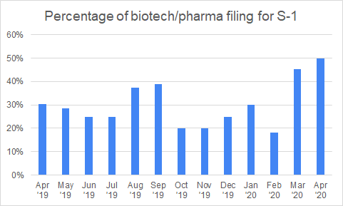 Percentage of biotech:pharma filing for S-1