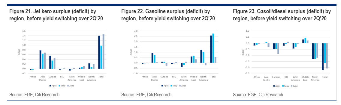 surplus/deficit jet fuel, gasoline, and diesel