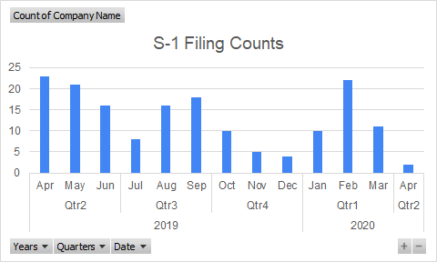 S-1 Filing Counts