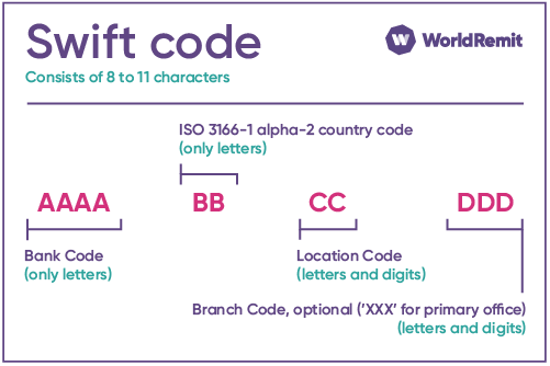 What is a SWIFT code? style=