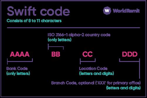 Qu'est-ce qu'un code SWIFT ?  style=