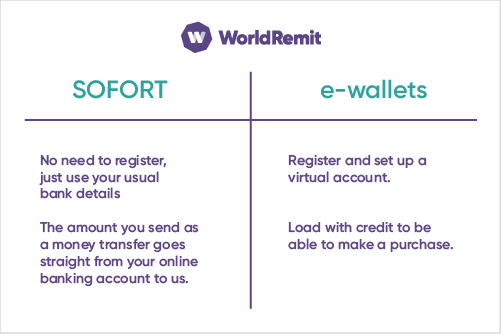 What's the difference between SOFORT and e-wallets