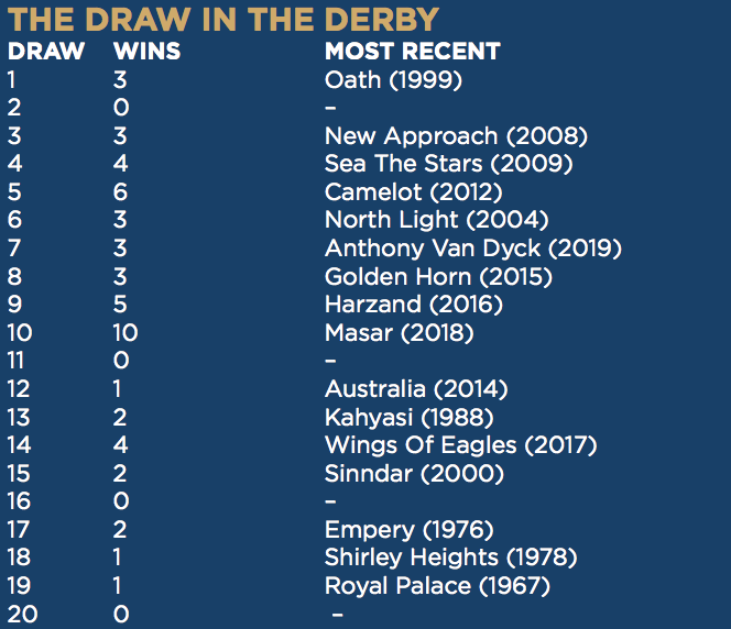 The Derby draw stats: no horses have won from stalls 2, 11 and 16 since gates were introduced in 1967. Mohican Heights is drawn in stall 15, from where Sinndar jumped when winning in 2000