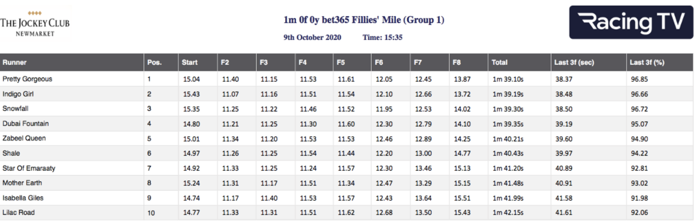 Fillies' Mile - Sectional Times