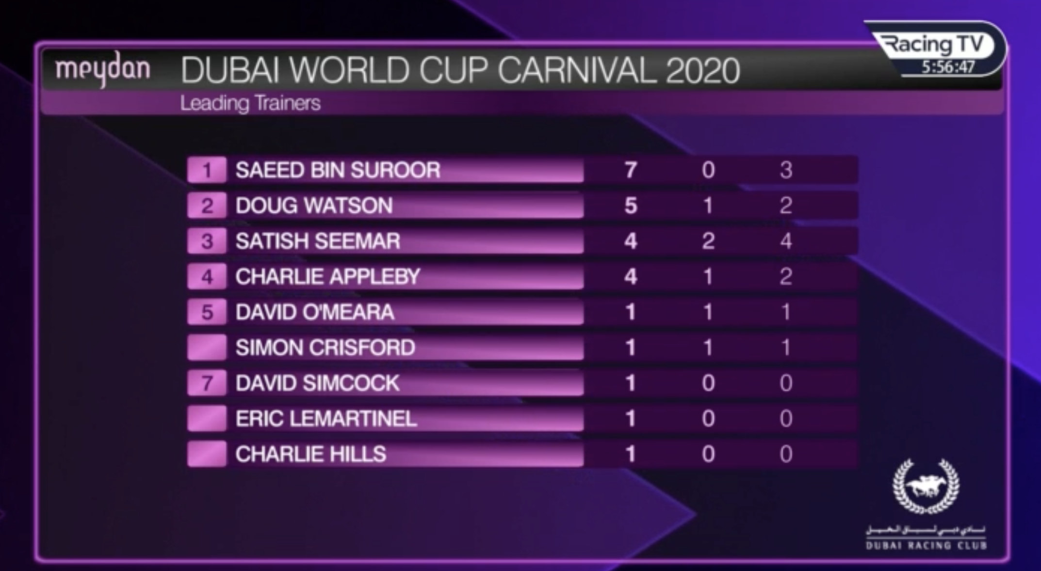 Top Trainers after week four of the Dubai Carnival