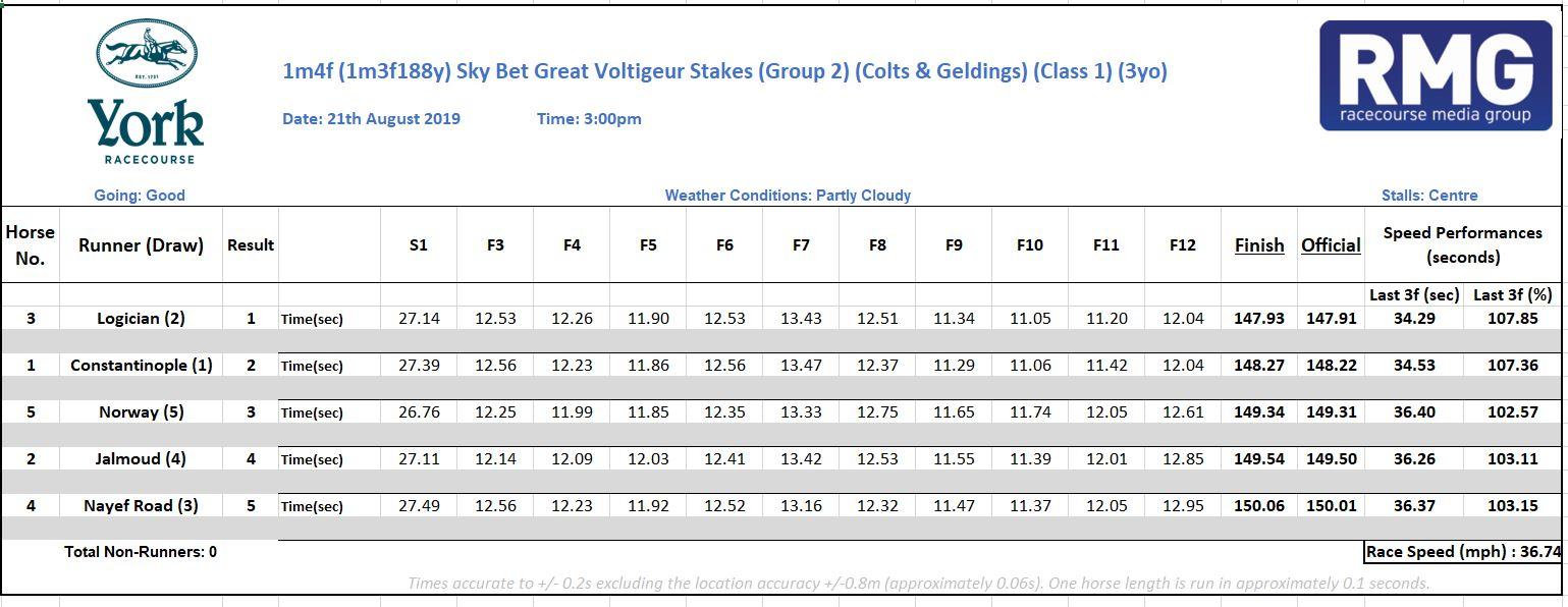 York Ebor Festival: RMG/Coursetrack sectional timing data