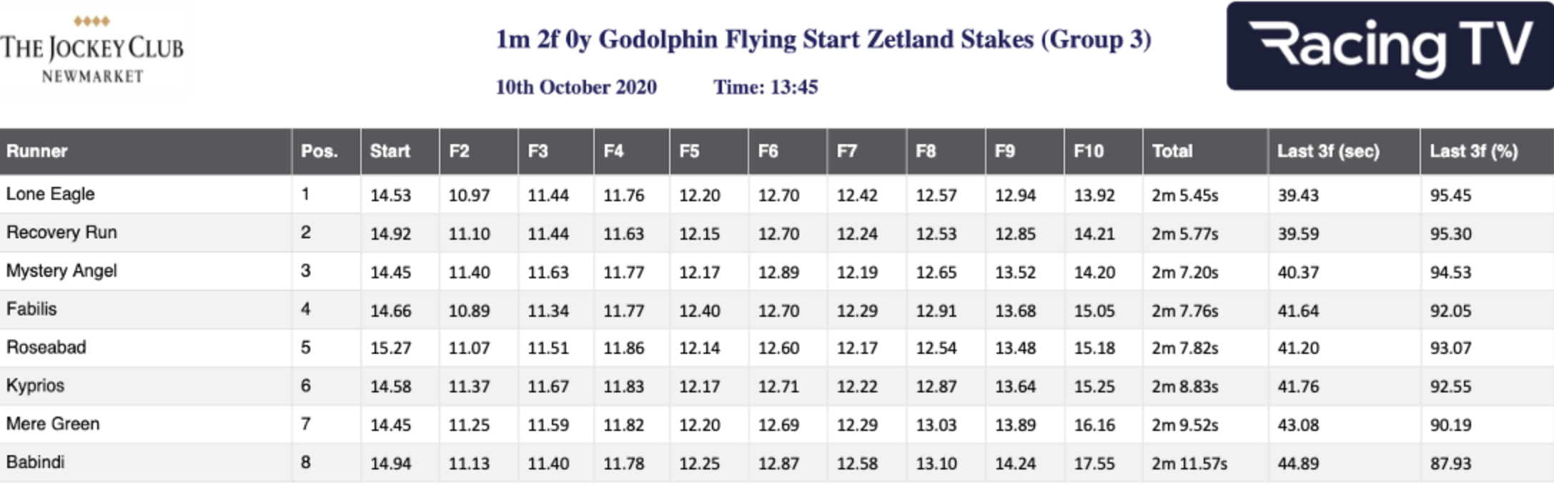 Zetland Stakes - Sectional Times