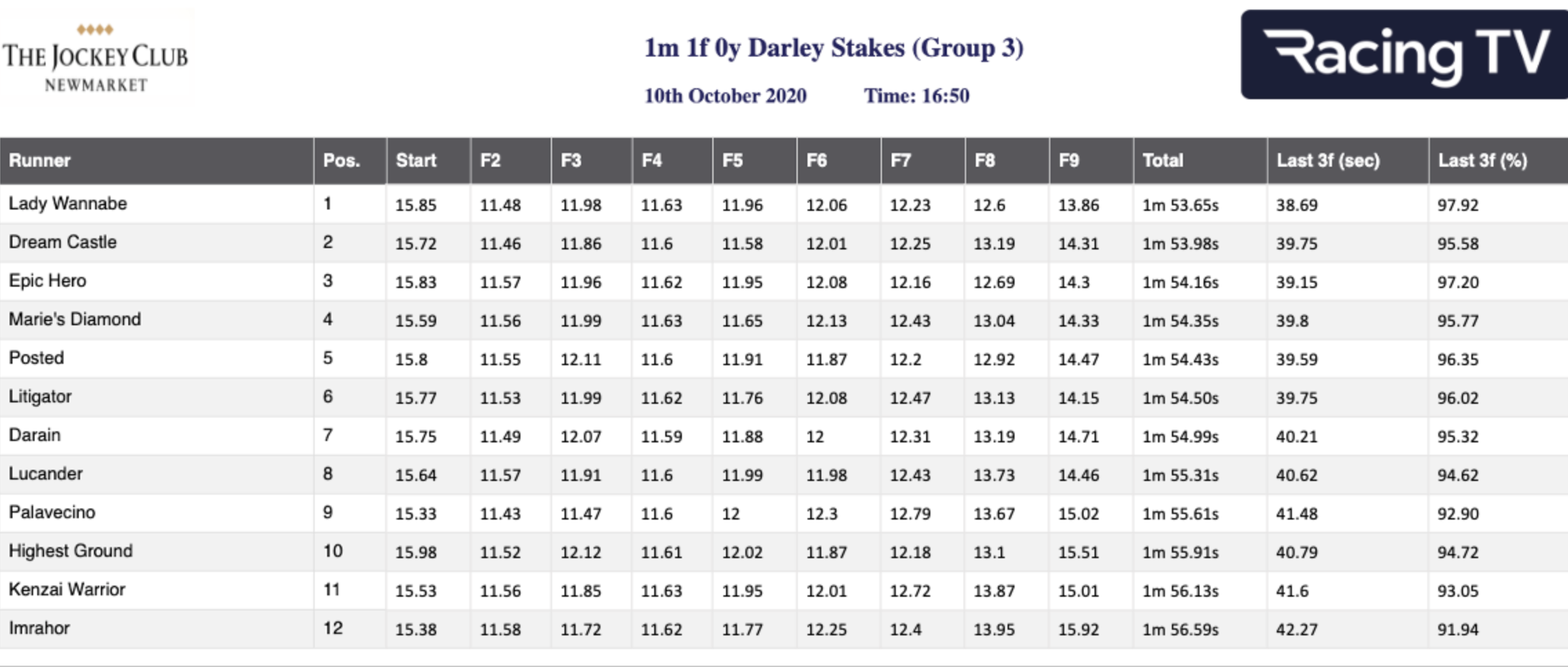 Darley Stakes - Sectional Times
