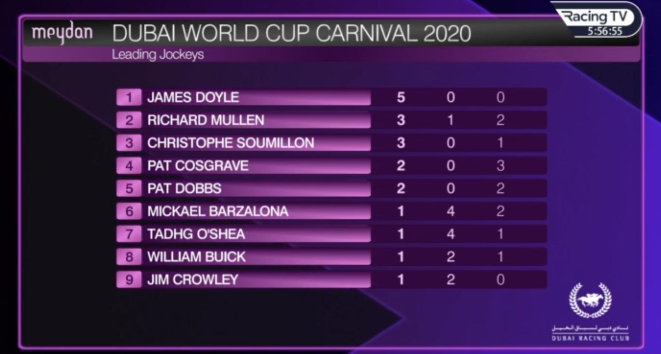 Top Jockeys after week four of the Dubai Carnival