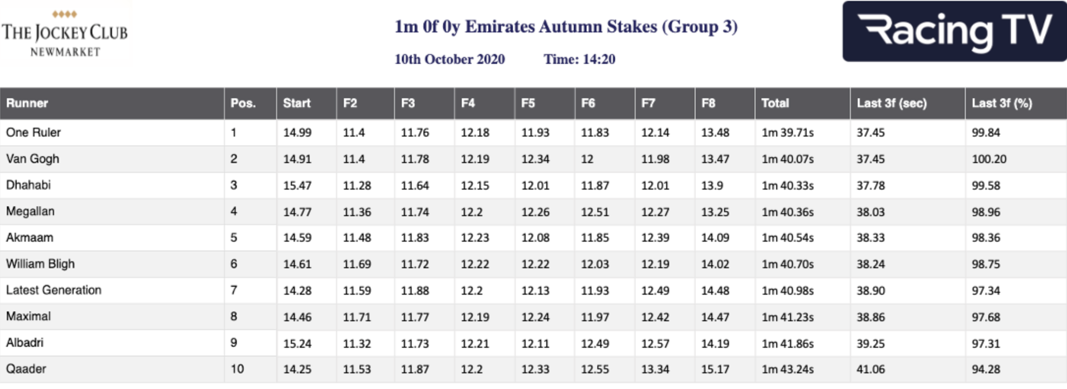 Autumn Stakes - Sectional Times