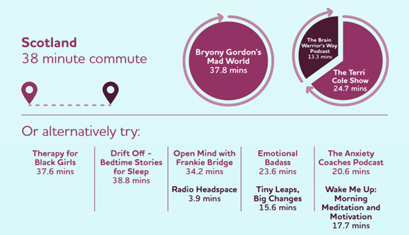 Best mental health podcasts for Scottish commuters