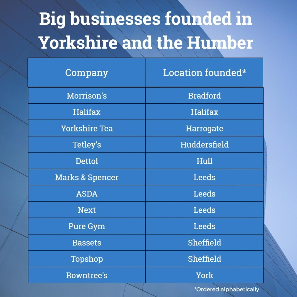 Table of biggest businesses founded in Yorkshire and Humber