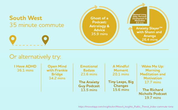 Best mental health podcasts for South West commuters