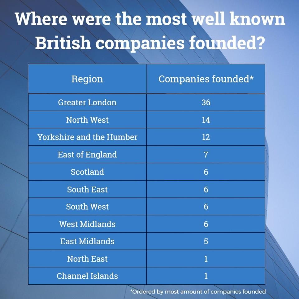 Table of Biggest British Businesses