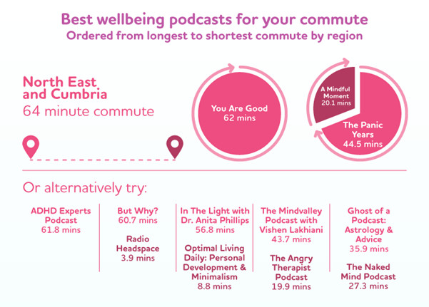 Best mental health podcasts for North East and Cumbrian commuters