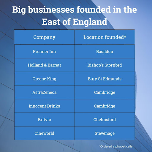 Table of biggest businesses in East of England