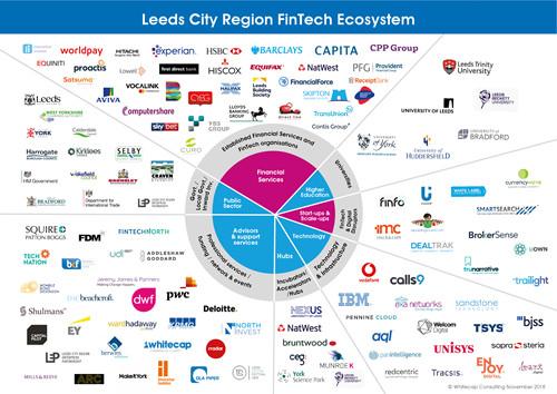Leeds FinTech