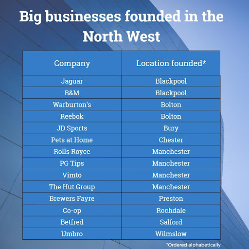 Table of biggest businesses found in North West
