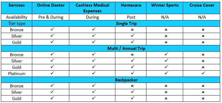 Travel insurance table